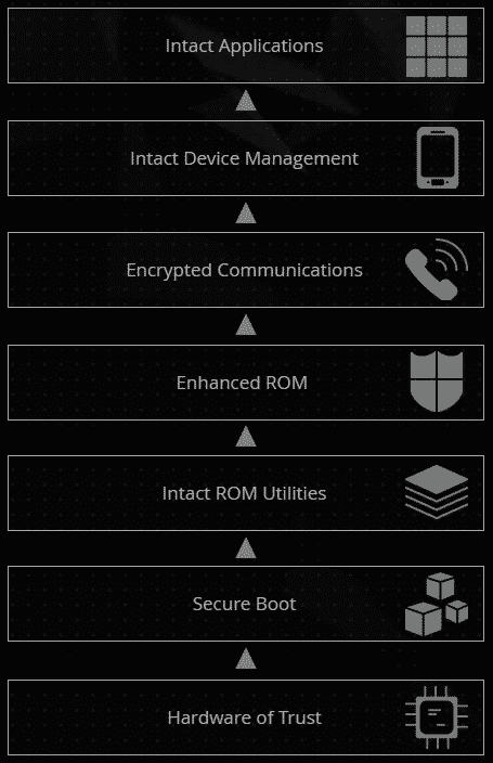 IntactPhone SECURE MOBILE ARCHITECTURAL FUSION